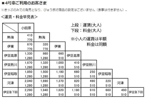 IZU CRAILE-4号車料金