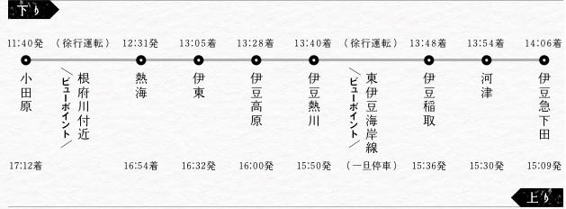 IZU CRAILE 運行表