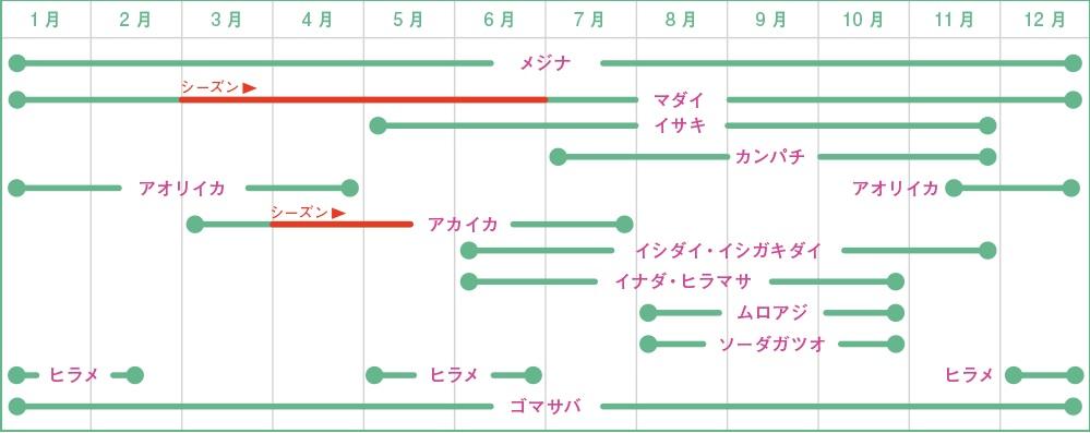 式根島-釣り物カレンダー