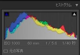 露光量調節後のヒストグラム