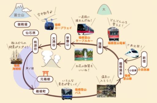 箱根フリーパスのモデルルート